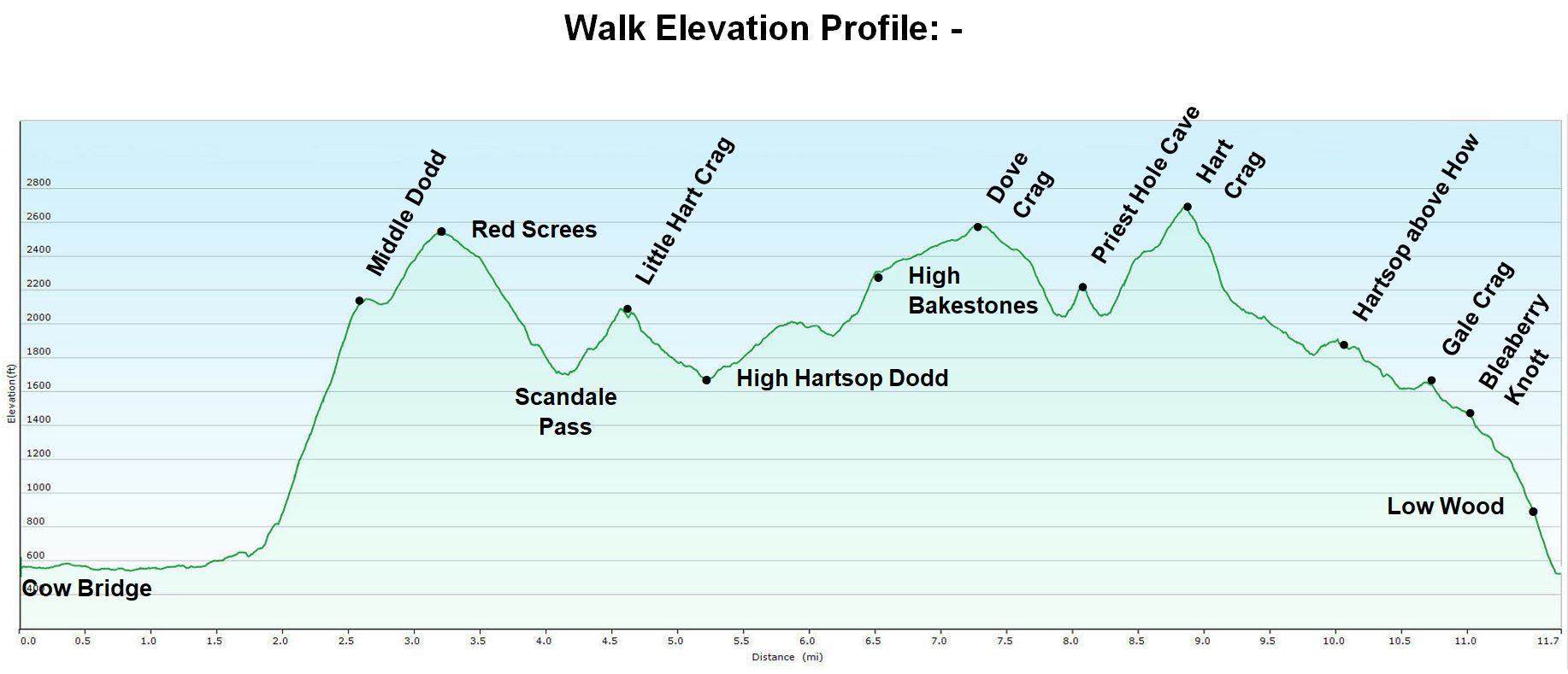 #Elevation Profile.jpg